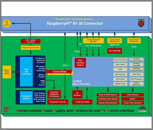 UPS PIco Szünetmentes tápegység EXTRA funkciókkal