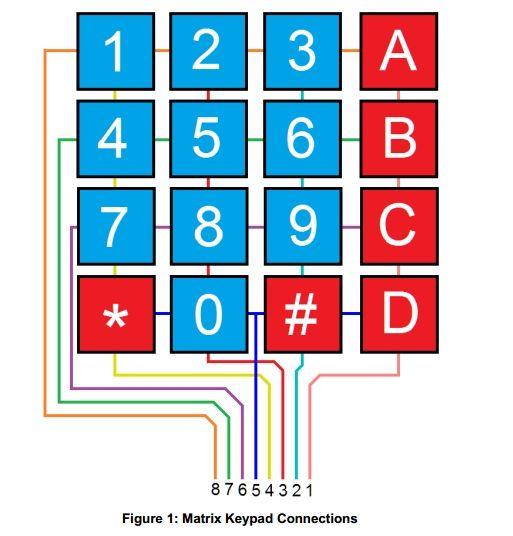 4x4 mátrix billentyűzet